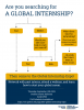 Flow chart related to finding global internships with information on the bottom about the 2019 Global Internship Expo.